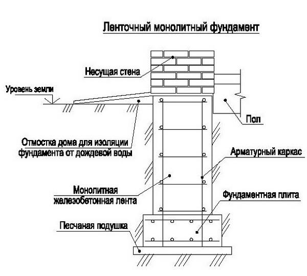 Армирование монолитной плиты: расчет и вязка арматуры