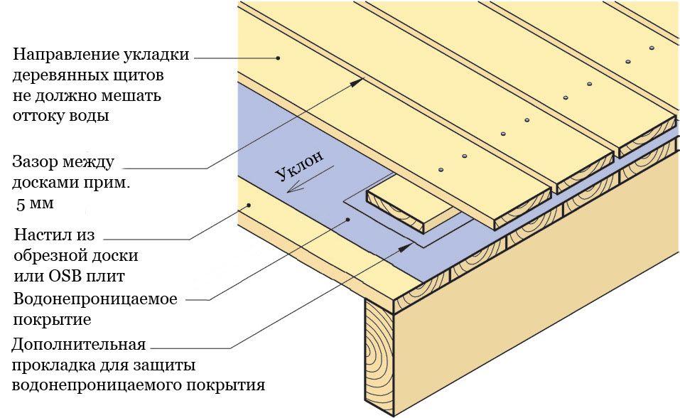 Как застеклить балкон деревянными рамами