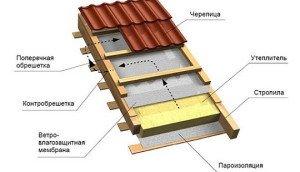 Крыша из шифера – подробная инструкция как уложить своими руками. 125 фото вариантов покрытия шифером