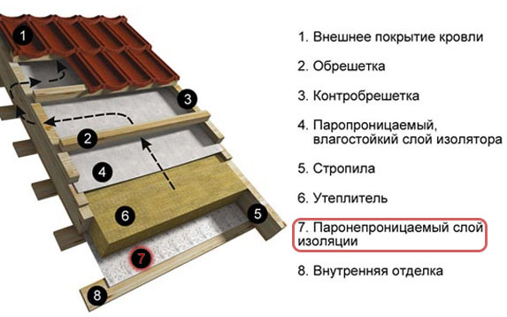 пароизоляция для крыши как правильно