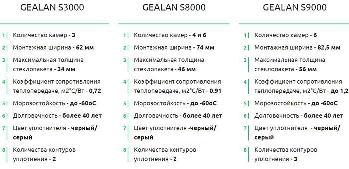 Информация о профиле gealan