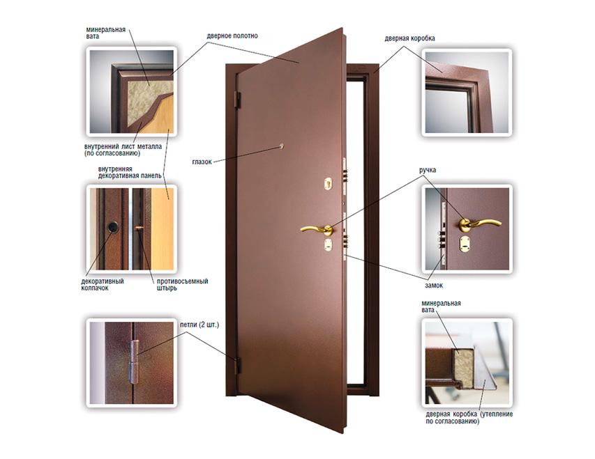 размеры проема для входной металлической двери
