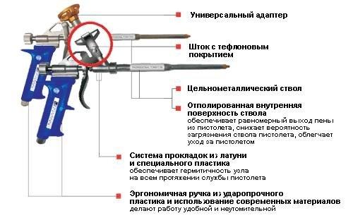 Выбираем пистолет для монтажной пены — какой лучше?