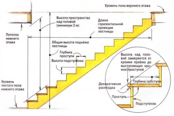 максимальная высота ступени лестницы