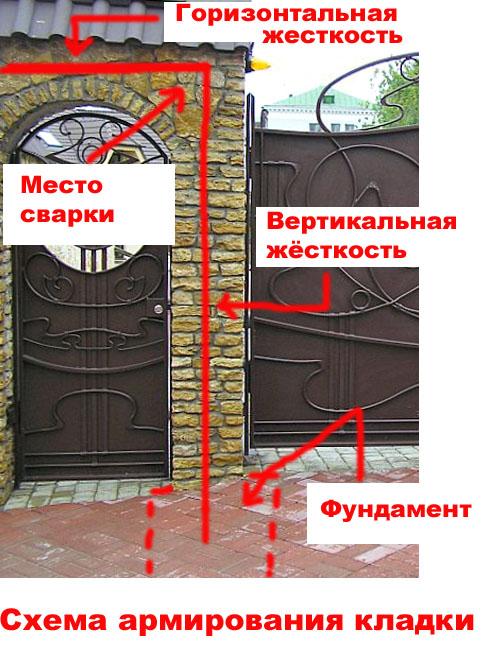Чем отделать арку в дверном проеме в квартире - оформление искусственным декоративным камнем