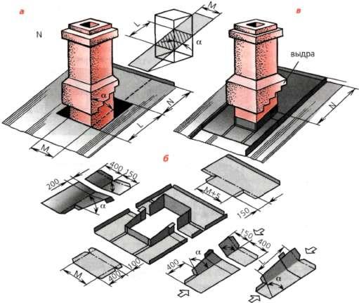 Герметизация печной трубы на крыше из шифера. почему течет печная труба и как правильно сделать гидроизоляцию дымохода на кровле из профнастила, шифера и т.д. технология выполнения гидроизоляции кругл