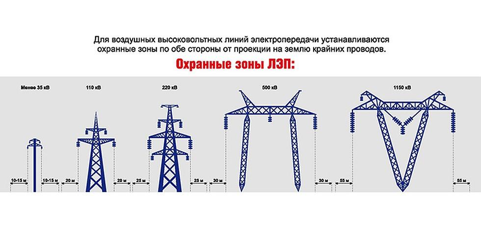 высоковольтные линии электропередач влияние на здоровье