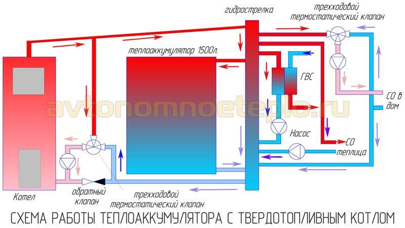 Теплоаккумулятор для отопления - схема работы и правила эксплуатации