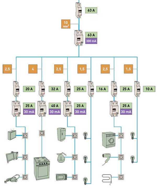 Чертим однолинейную схему — обзор бесплатных программ