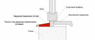 Как сделать теплые откосы на пластиковые окна своими руками: детали процесса и тонкости монтажа