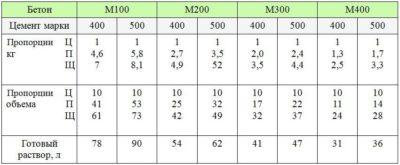 Расчет количества мешков пескобетона в 1м3