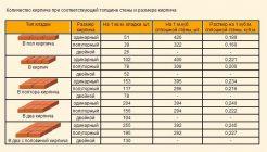 расчет количества кирпича для строительства дома калькулятор