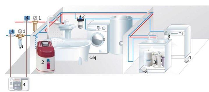система очистки воды для квартиры