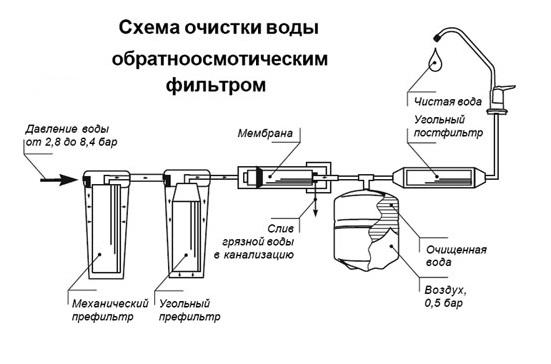 Выбираем фильтр грубой очистки воды для квартиры