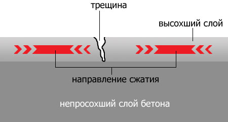 График твердения бетона в зависимости от температуры