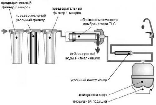 системы обратного осмоса воды