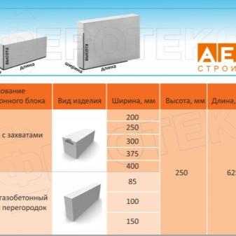 Газобетон аэрок: технические характеристики, виды блоков, цена за м3