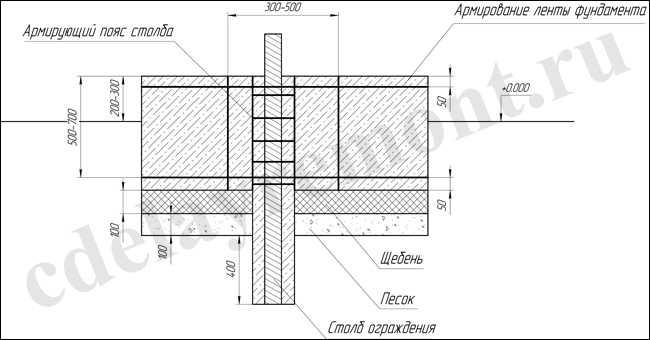 Фундамент под забор своими руками: глубина, особености, пошаговая инструкция