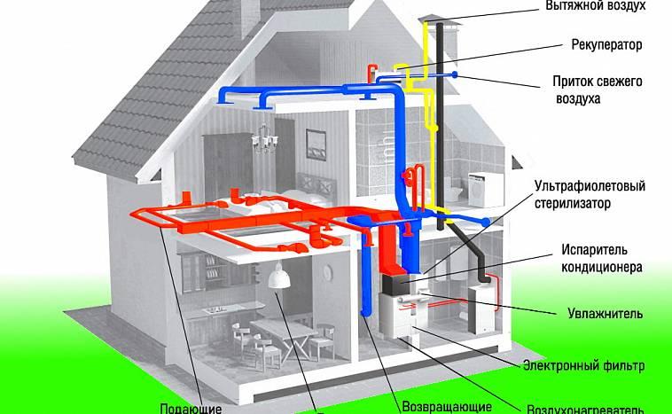 Проветриватель для квартиры: длительность, сквозное, вертикальное, щелевое