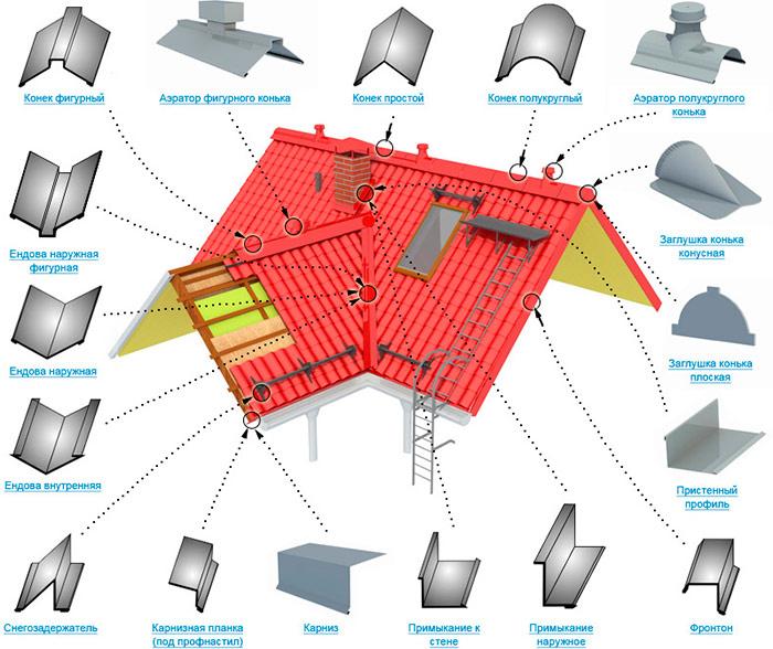 Как покрыть крышу металлочерепицей своими руками. видео рекомендации по монтажу