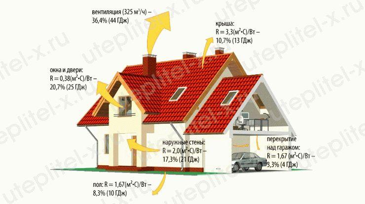 Теплопроводность минеральной ваты: состав и свойства