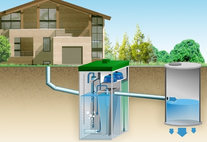 система канализации для частного дома