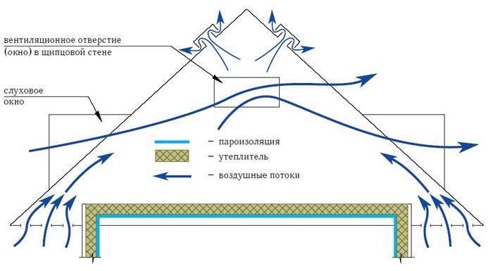 Кровельная вентиляция для различных типов крыш