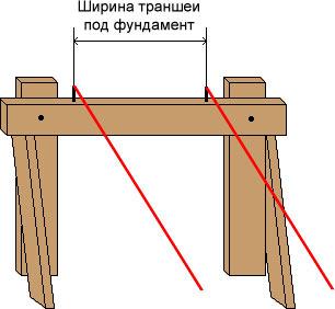 как выставить диагональ фундамента