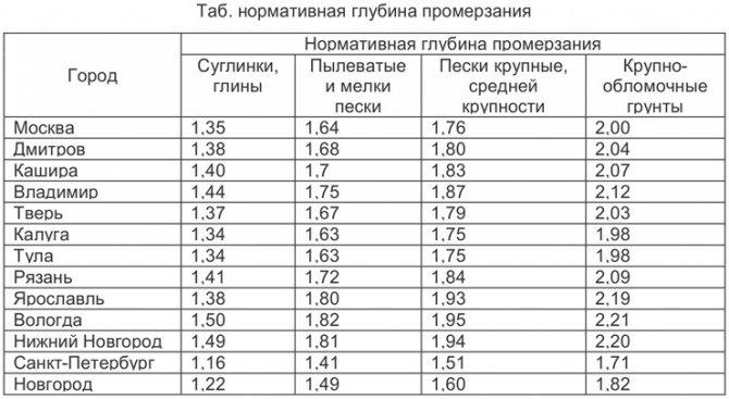 Среднемесячная отрицательная температура за зиму. калькулятор глубины промерзания. калькулятор для расчета промерзания грунта в регионе