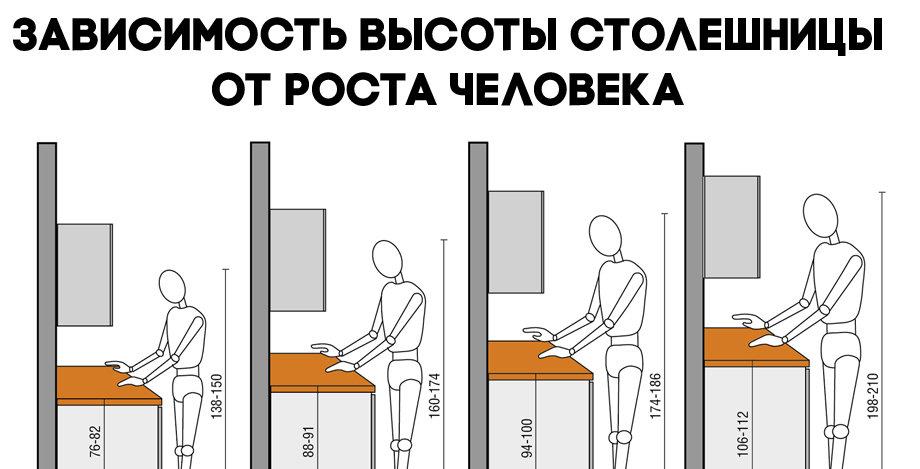 расстояние между столешницей и навесными шкафами