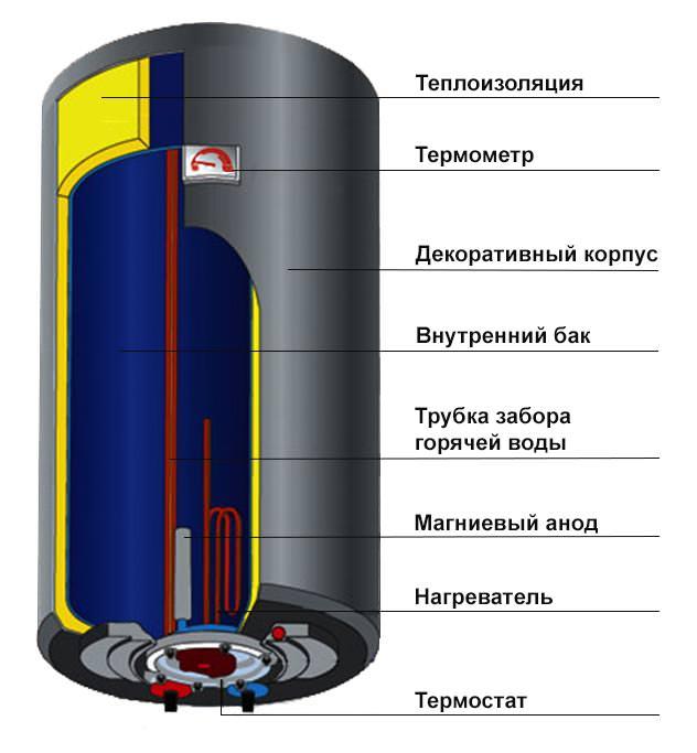 Колонка для нагрева воды электрическая купить в москве от 2213 рублей