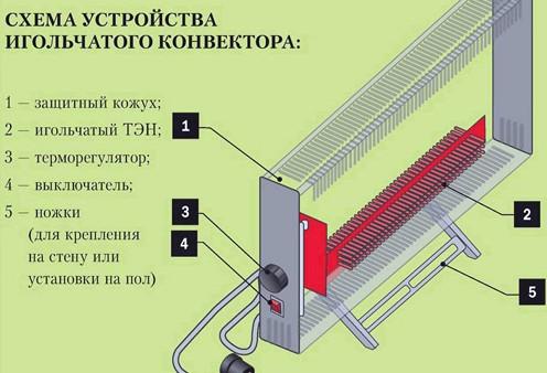 конвекторные батареи