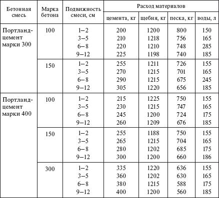 Механизированная стяжка пола - пошаговая инструкция как сделать, плюсы и минусы