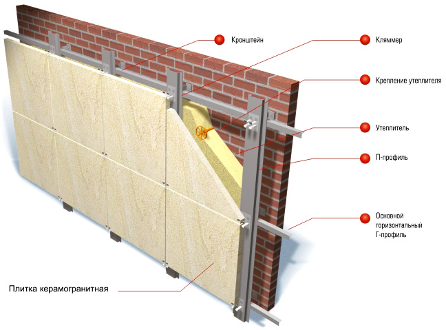 Подсистемы для навесных вентилируемых фасадов в москве   купить подсистему для керамогранита в «альянс-лк»