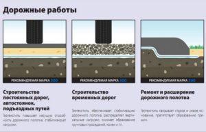 Геотекстиль для дренажа (геоткань) — разновидности и особенности