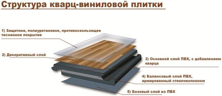 Кварцвиниловая плитка: достоинства и недостатки ⋆ прорабофф.рф