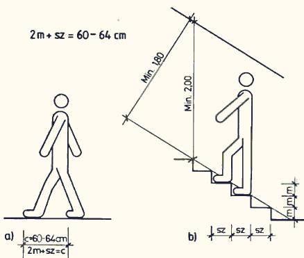 стандартная высота ступени лестницы