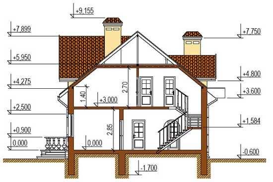 оптимальная высота потолка в частном доме