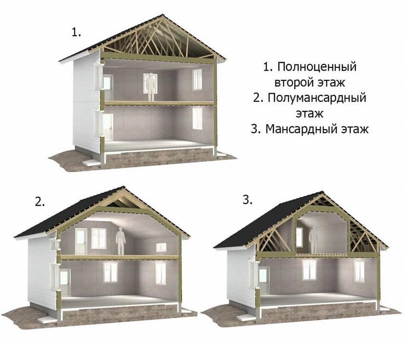 Планировка дома 7 на 7: лучшие готовые проекты и варианты дизайна типовых планировок дома (115 фото)