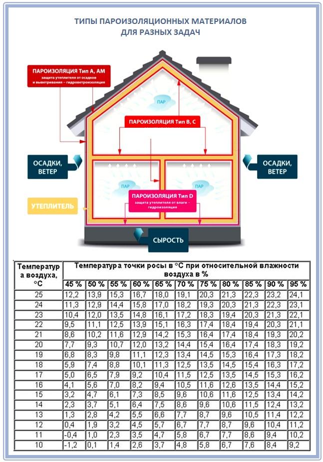 Инструкция по монтажу пароизоляции крыши