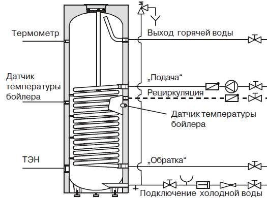 водяной электронагреватель накопительный