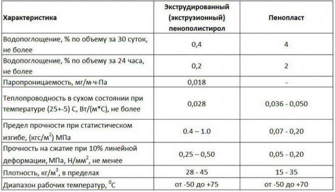 Утепление дома экструдированным пенополистиролом: технология теплоизоляции стенснаружи