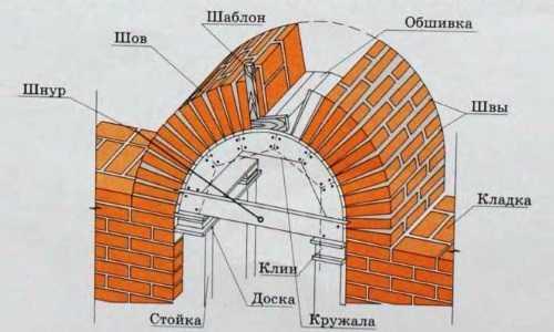 отделка арки искусственным камнем