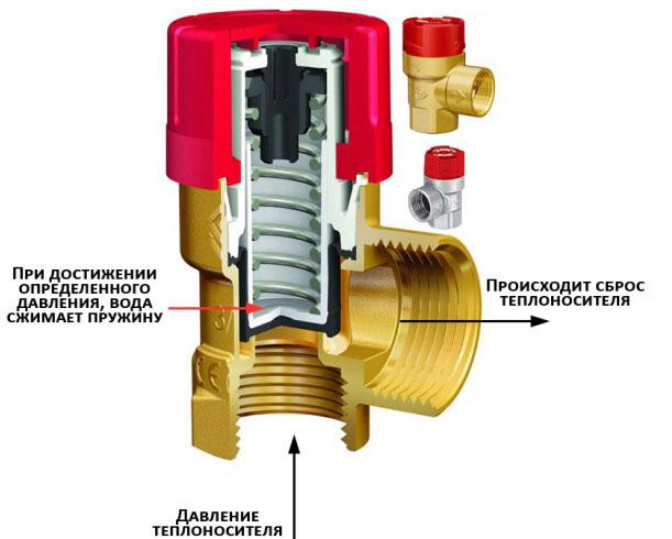 Предохранительный клапан в системе отопления: принцип устройства, способы регулировки