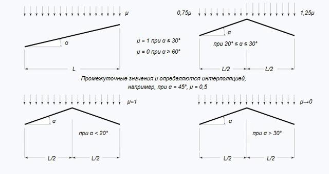 Пуэ-7 п.2.5.38-2.5.45 климатические условия и нагрузки