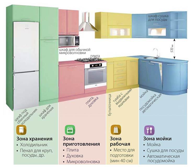 Расположение мебели на кухне: как правильно, проекты, варианты, фото примеров, зонирование как правильно расставить мебель на кухне: лучшие идеи – дизайн интерьера и ремонт квартиры своими руками