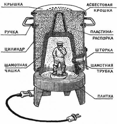Температурный режим обжига керамики этапы обжига