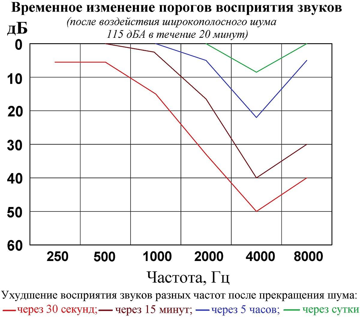 Уровень шума в квартире норма по закону: допустимый уровень шума в квартире, сколько децибел разрешено в квартире днем