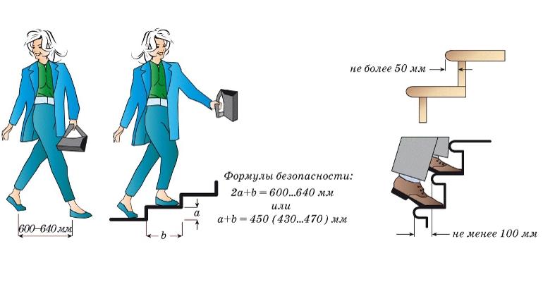 Лестница на второй этаж в частном доме. 290+ фото вариантов (деревянные, металлические, бетонные)