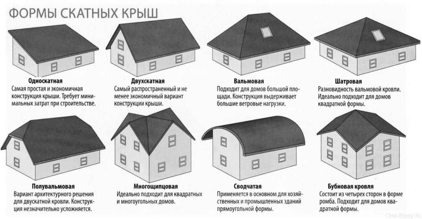 Водоотвод с крыши — что это?